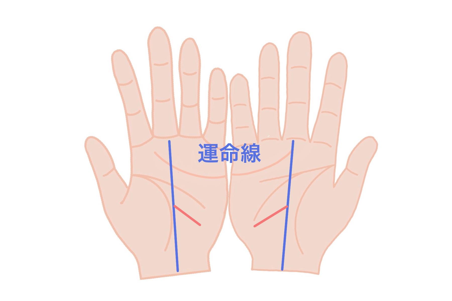 影響線:両手