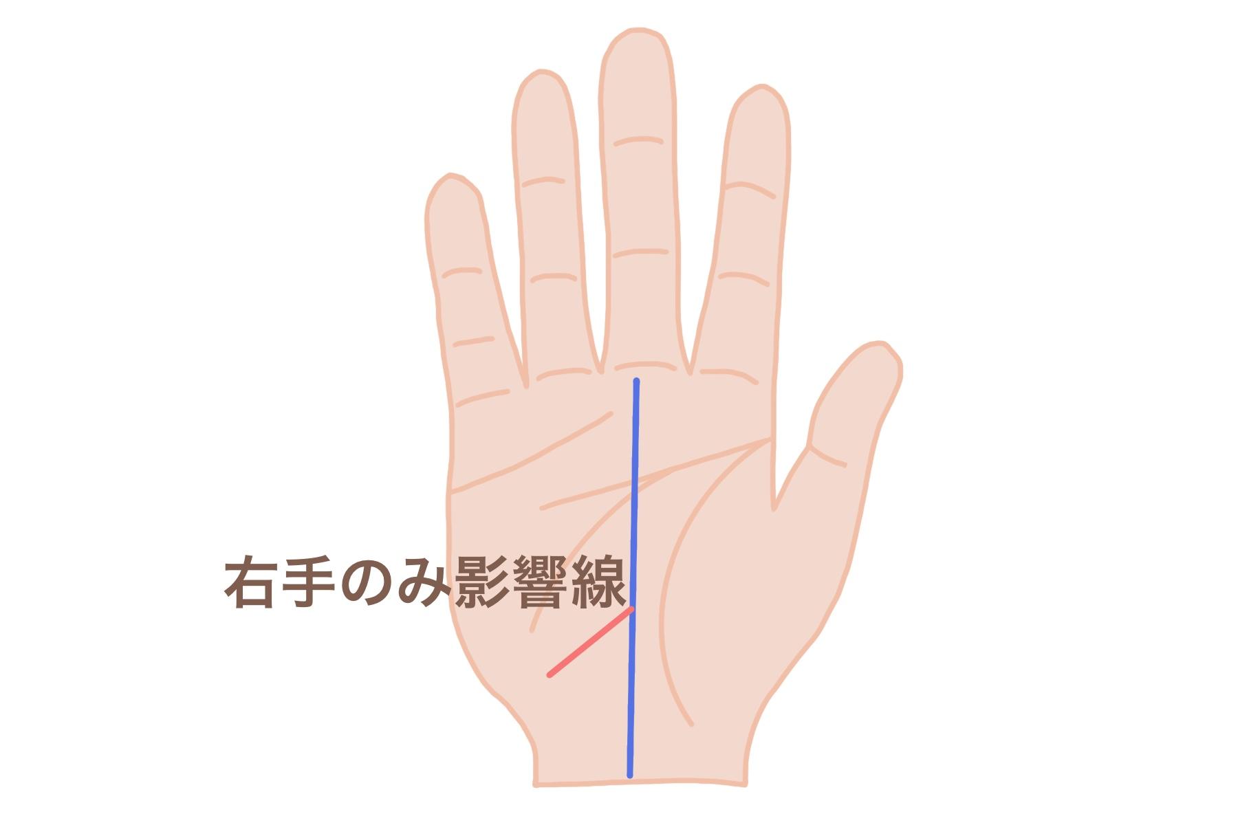 影響線:右手のみに出る