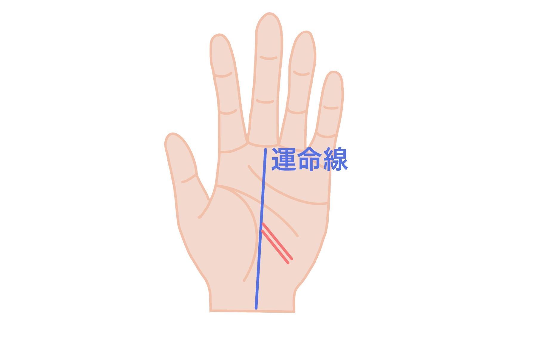 影響線:二重線